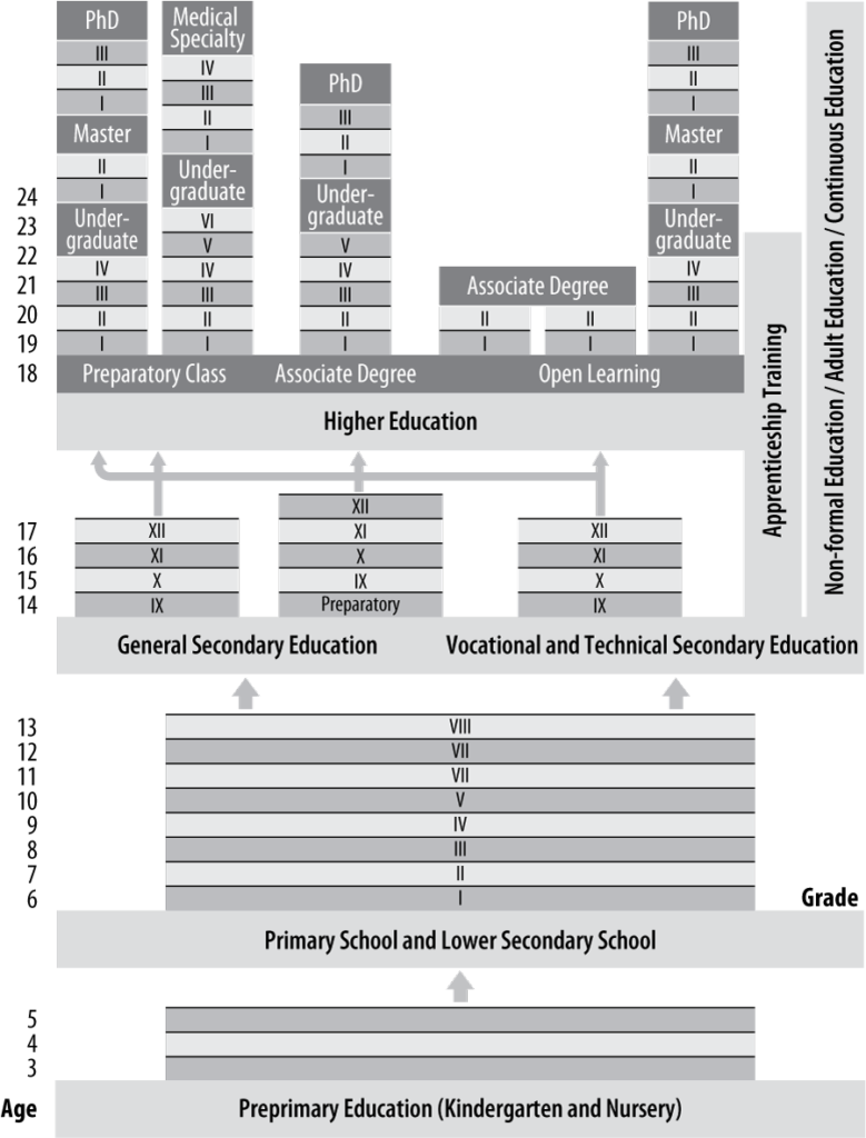 Exhibit 1: The General Structure of the Turkish Educational System