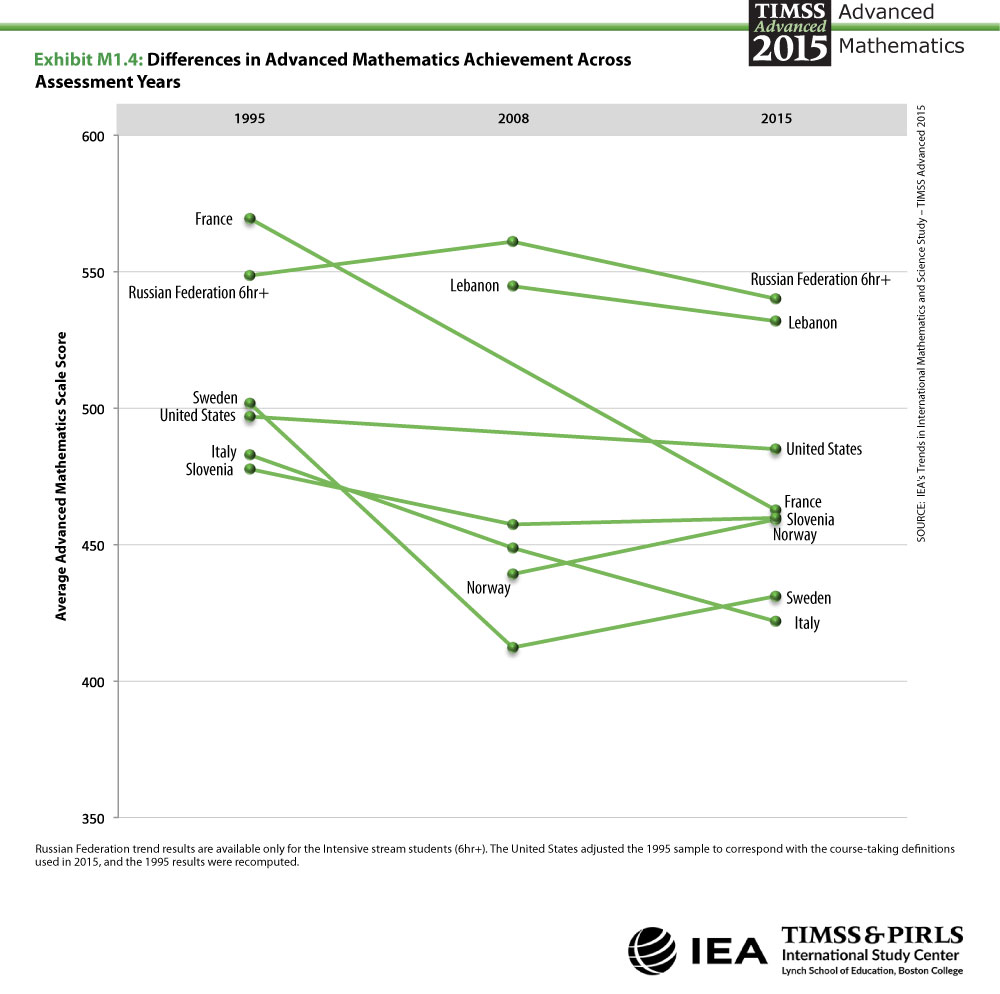 Differences in Advanced Mathematics Achievement Across Assessment Years Linegraph