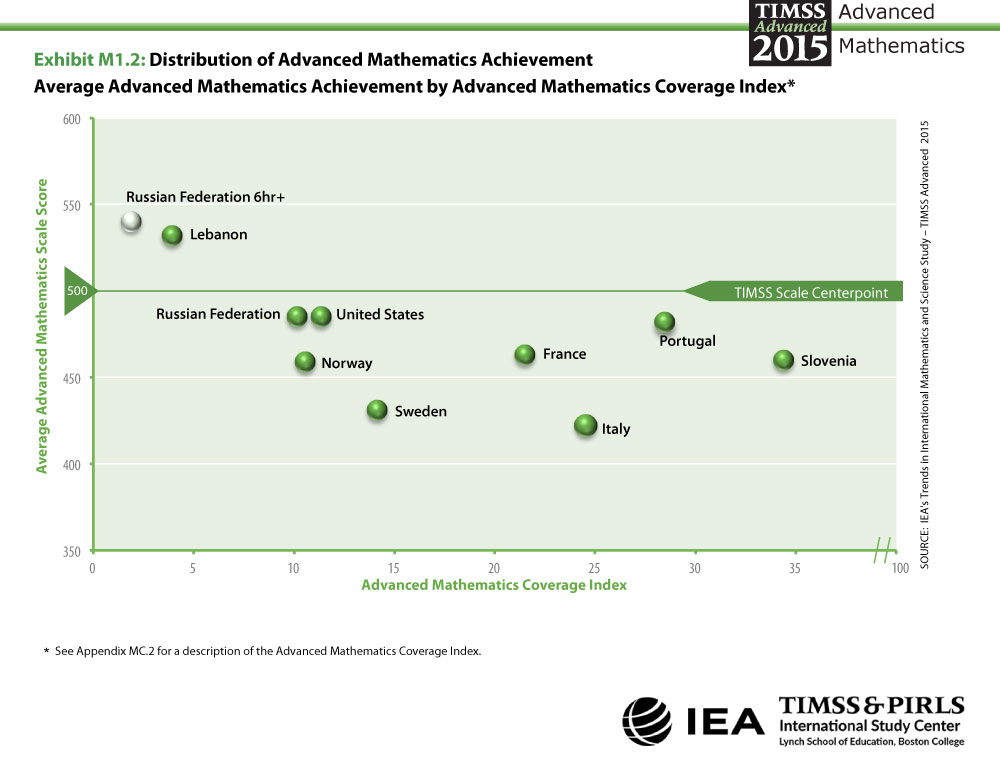 Distribution of Advanced Mathematics Achievement Coverage Index Graph