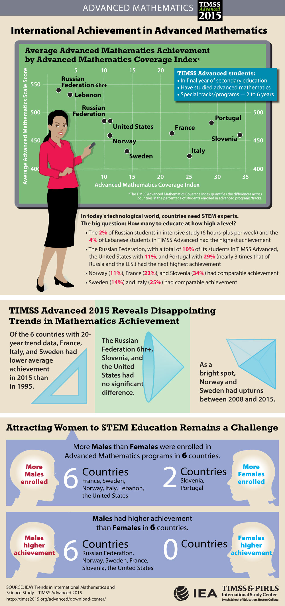 Student Achievement Infographic