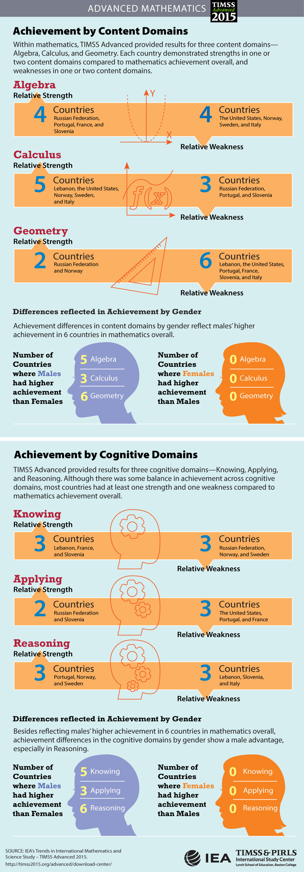 Achievement in Content and Cognitive Domains Infographic