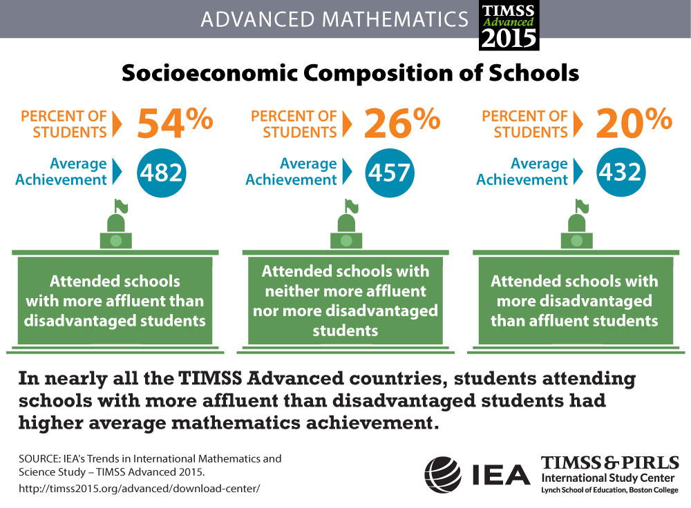 School Composition Infographic