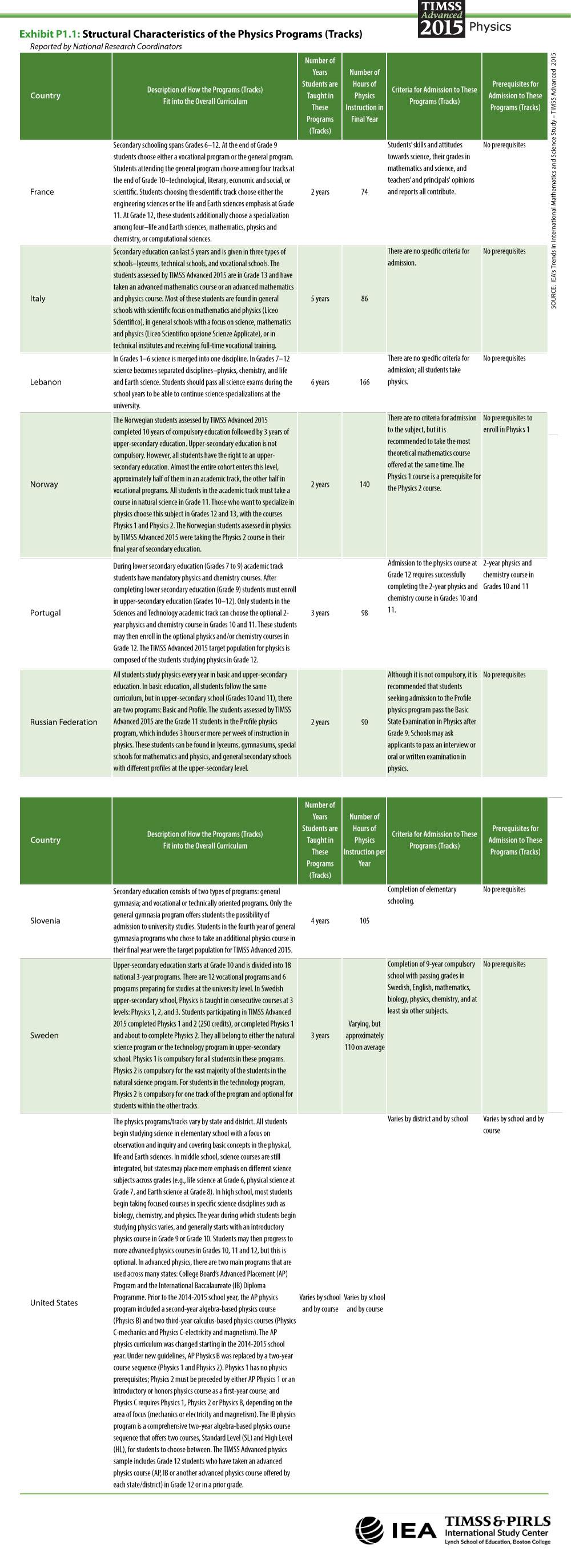 Characteristics of Physics Programs Table