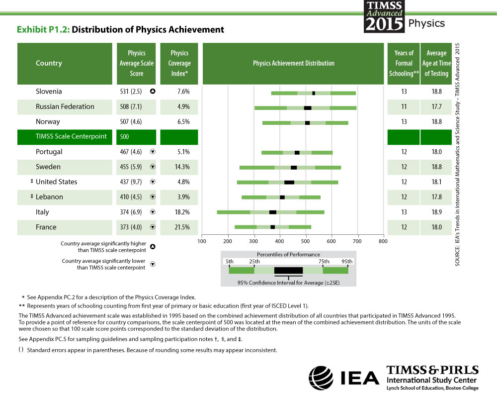 Distribution of Physics Achievement Table