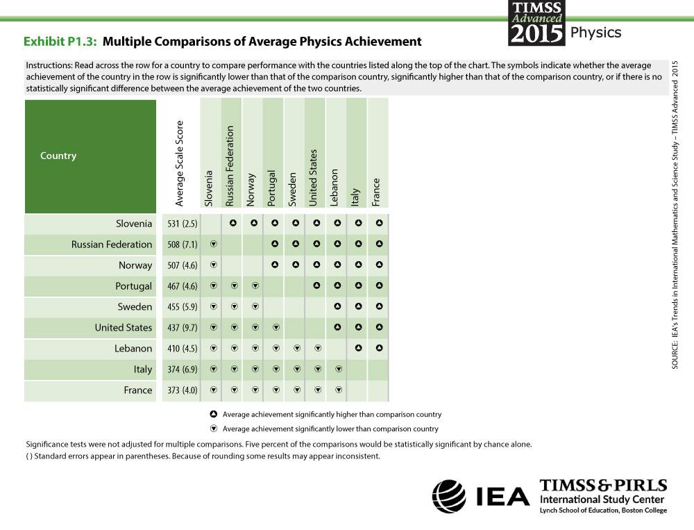 Multiple Comparisons of Physics Achievement Table