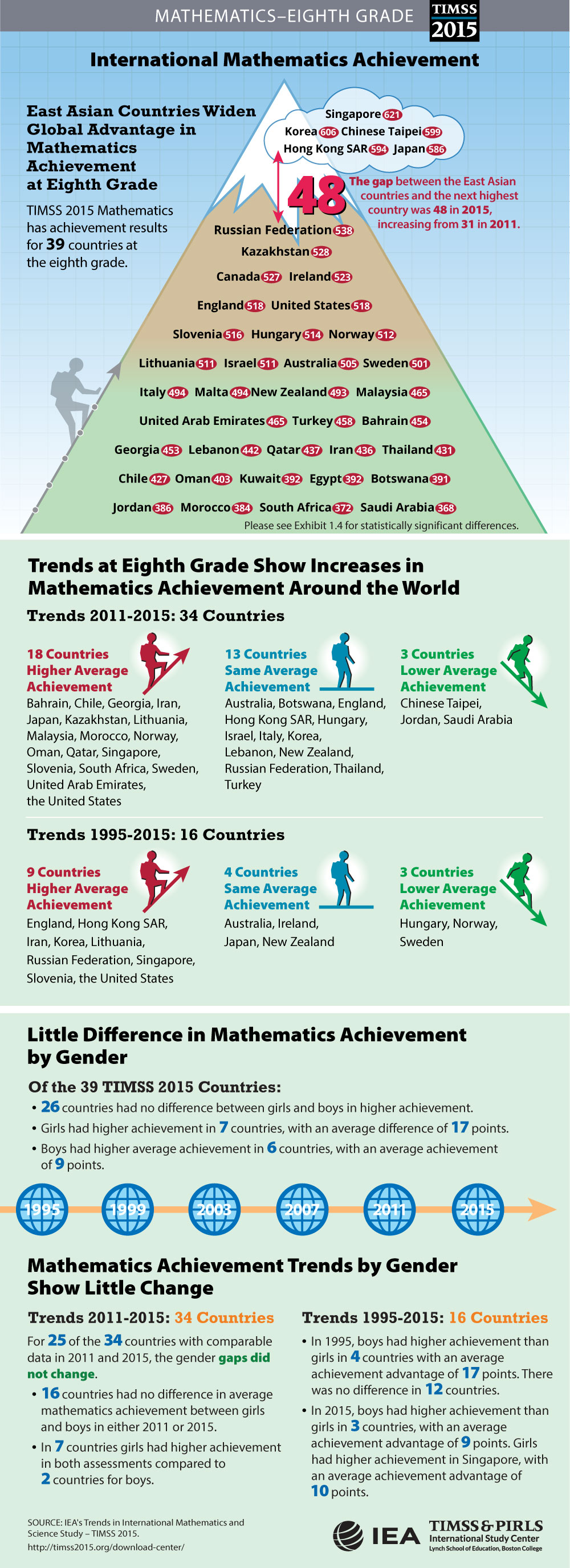 Student Achievement (G8) Infographic