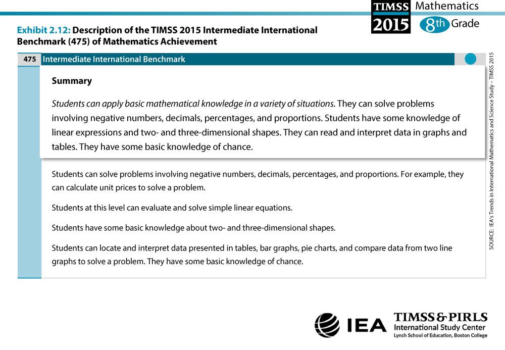 Intermediate International Benchmark Grade 8 Description