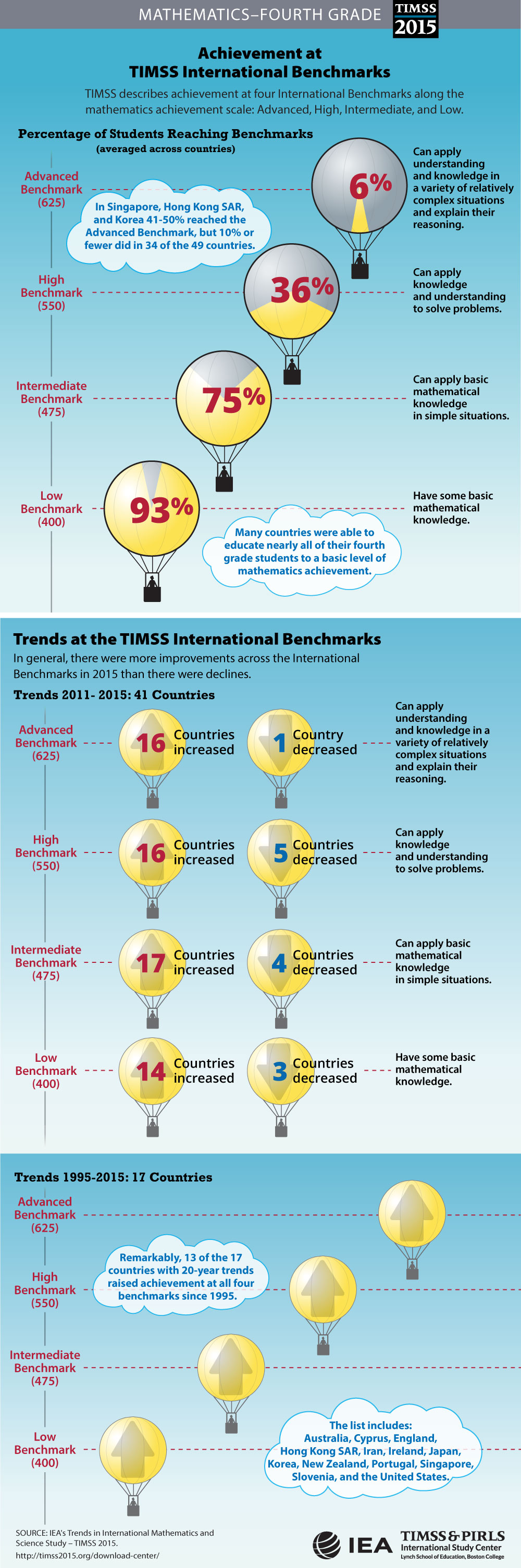 Performance at International Benchmarks (G4) Infographic