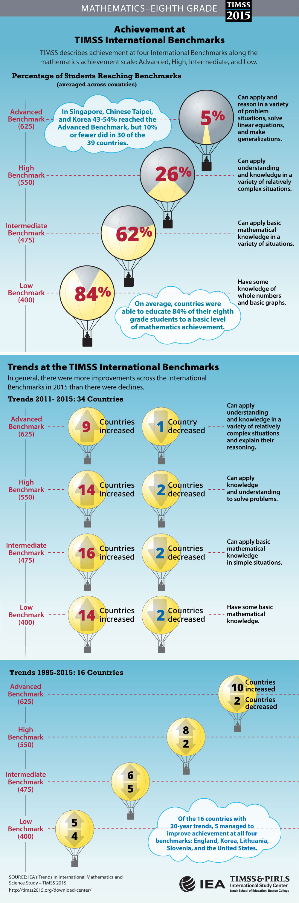 Performance at International Benchmarks (G8) Infographic