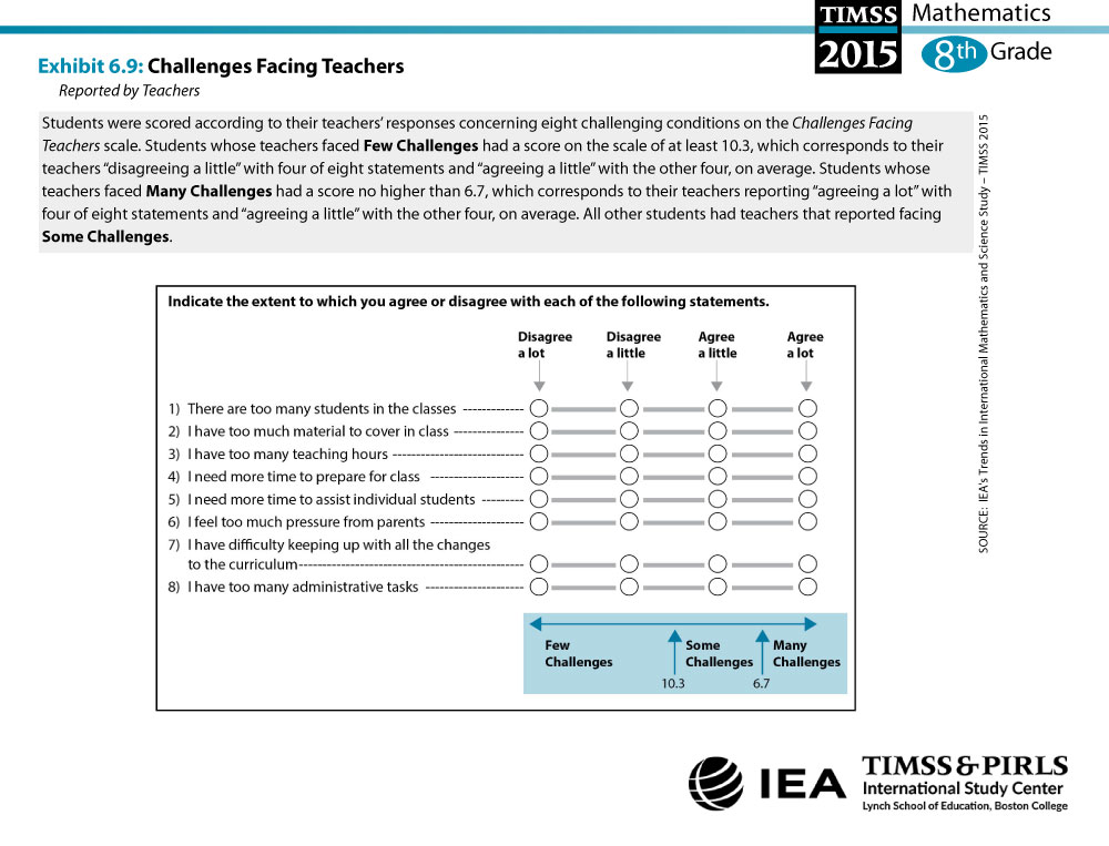 Challenges Facing Teachers (G8) About the Scale