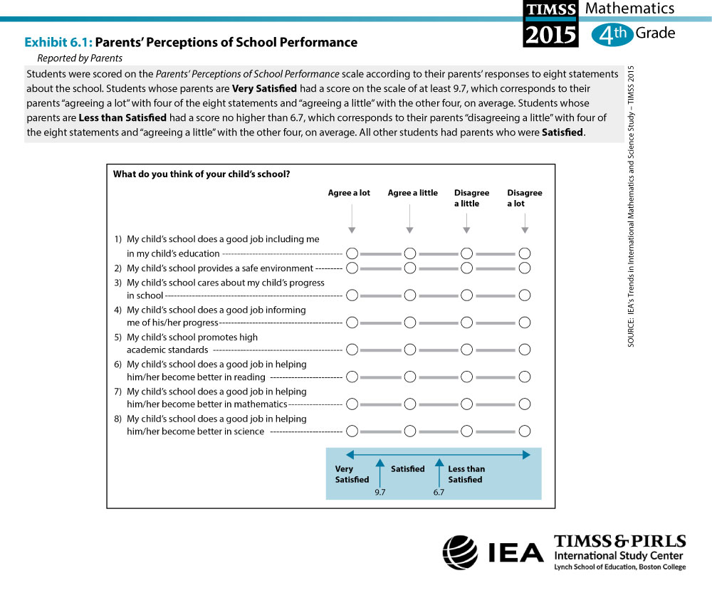 Parents' Perceptions of School Performance (G4) About the Scale