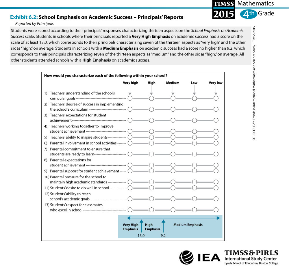 School Emphasis on Academic Success - Principals' Reports (G4) About the Scale