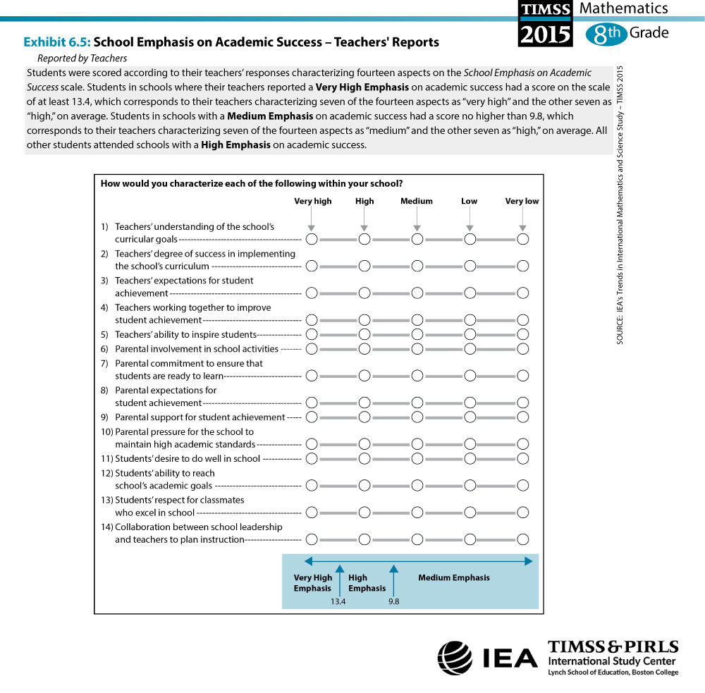 School Emphasis on Academic Success - Teachers' Reports (G8) About the Scale