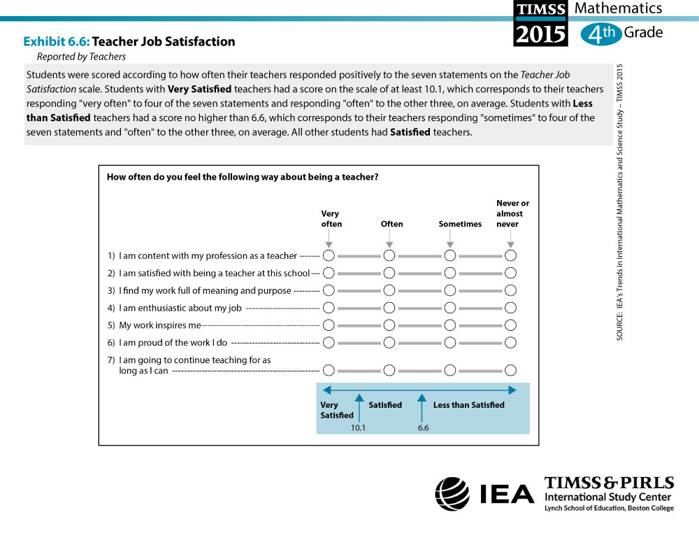 Teacher Job Satisfaction (G4) About the Scale
