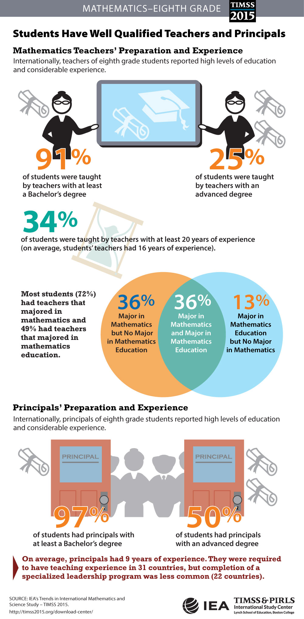 Teachers' and Principals' Preparation (G8) Infographic