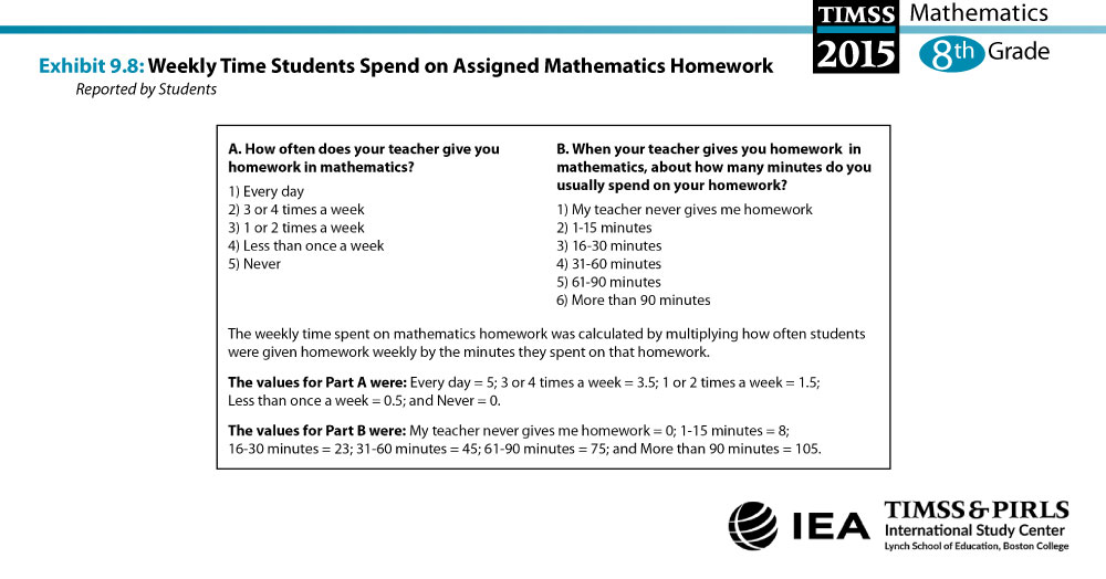 Weekly Time Students Spend on Assigned Mathematics Homework (G8) About the Measure