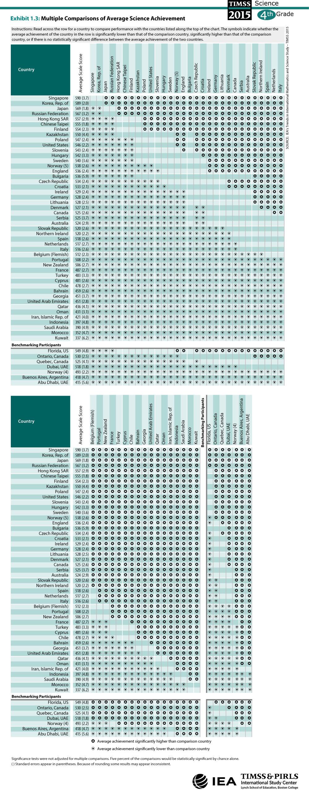 Multiple Comparisons of Average Science Achievement (G4)