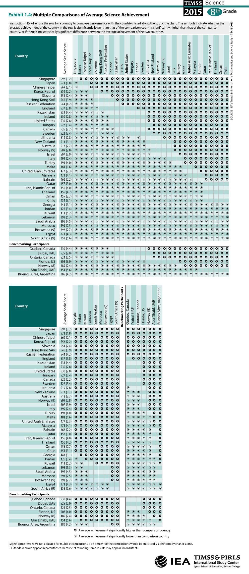 Multiple Comparisons of Average Science Achievement (G8)