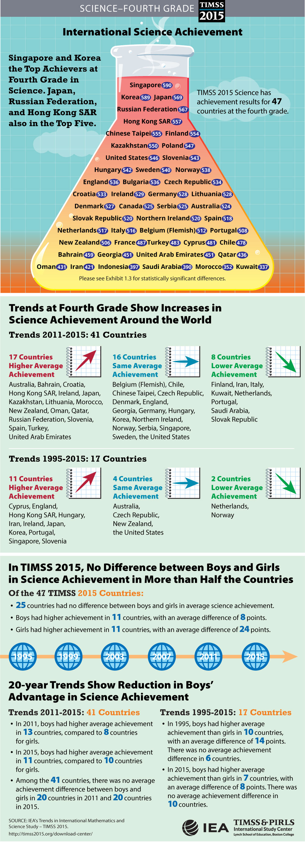 Student Achievement Infographic (G4)