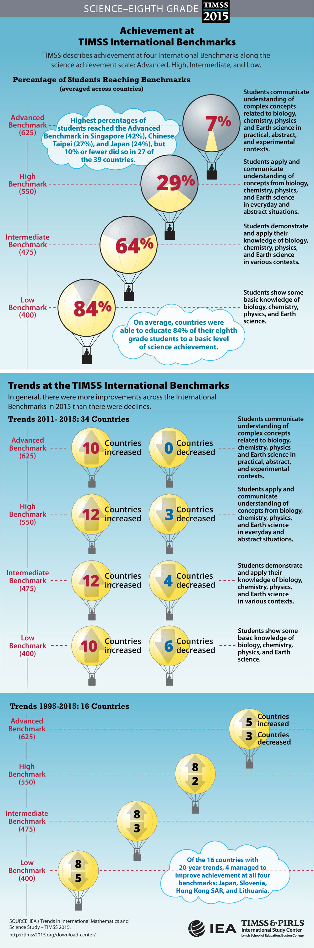 Performance at International Benchmarks Infographic (G8)