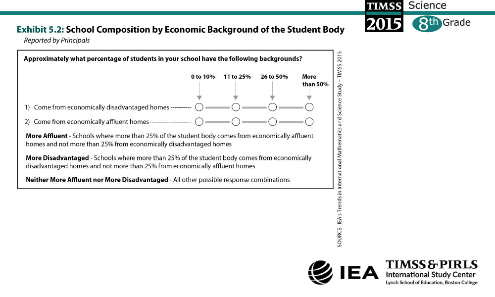 School Composition by Economic Background of the Student Body (G8) About the Measure