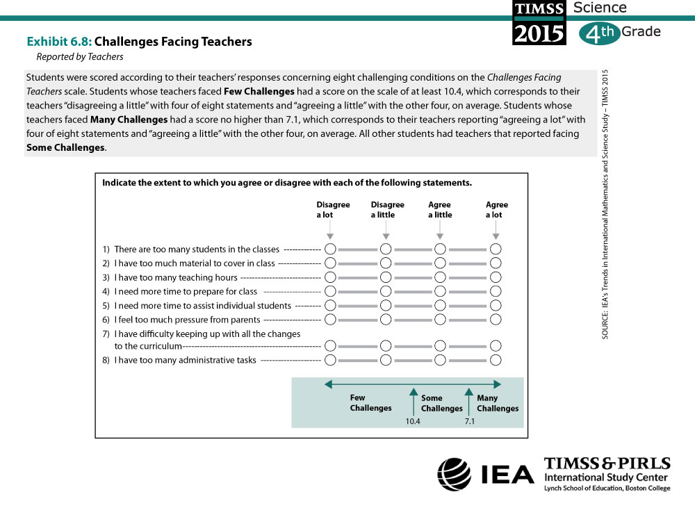 Challenges Facing Teachers (G4) About the Scale