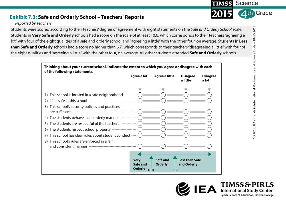 Safe and Orderly School - Teachers' Reports (G4) About the Scale