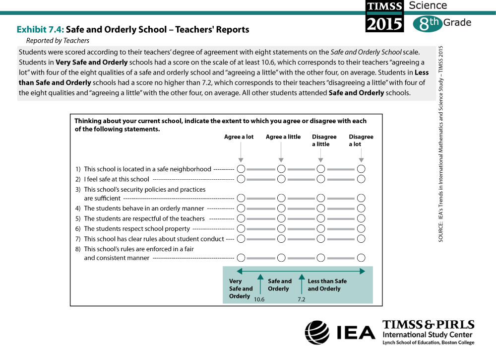 Safe and Orderly School - Teachers' Reports (G8) About the Scale