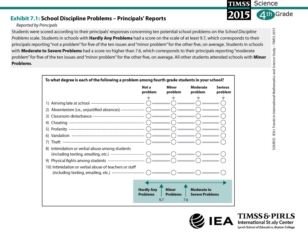 School Discipline Problems - Principals' Reports (G4) About the Scale