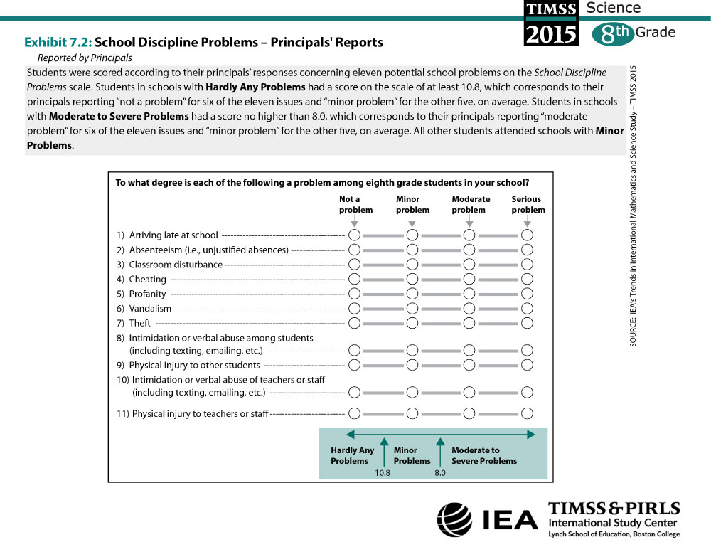 School Discipline Problems - Principals' Reports (G8) About the Scale