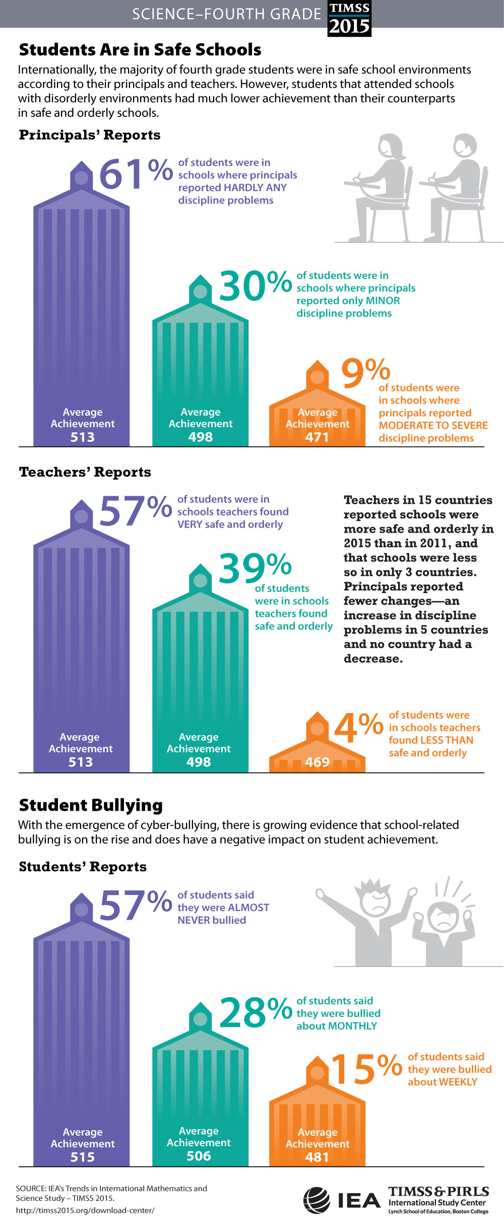 Students' Sense of School Belonging (G4) Infographic